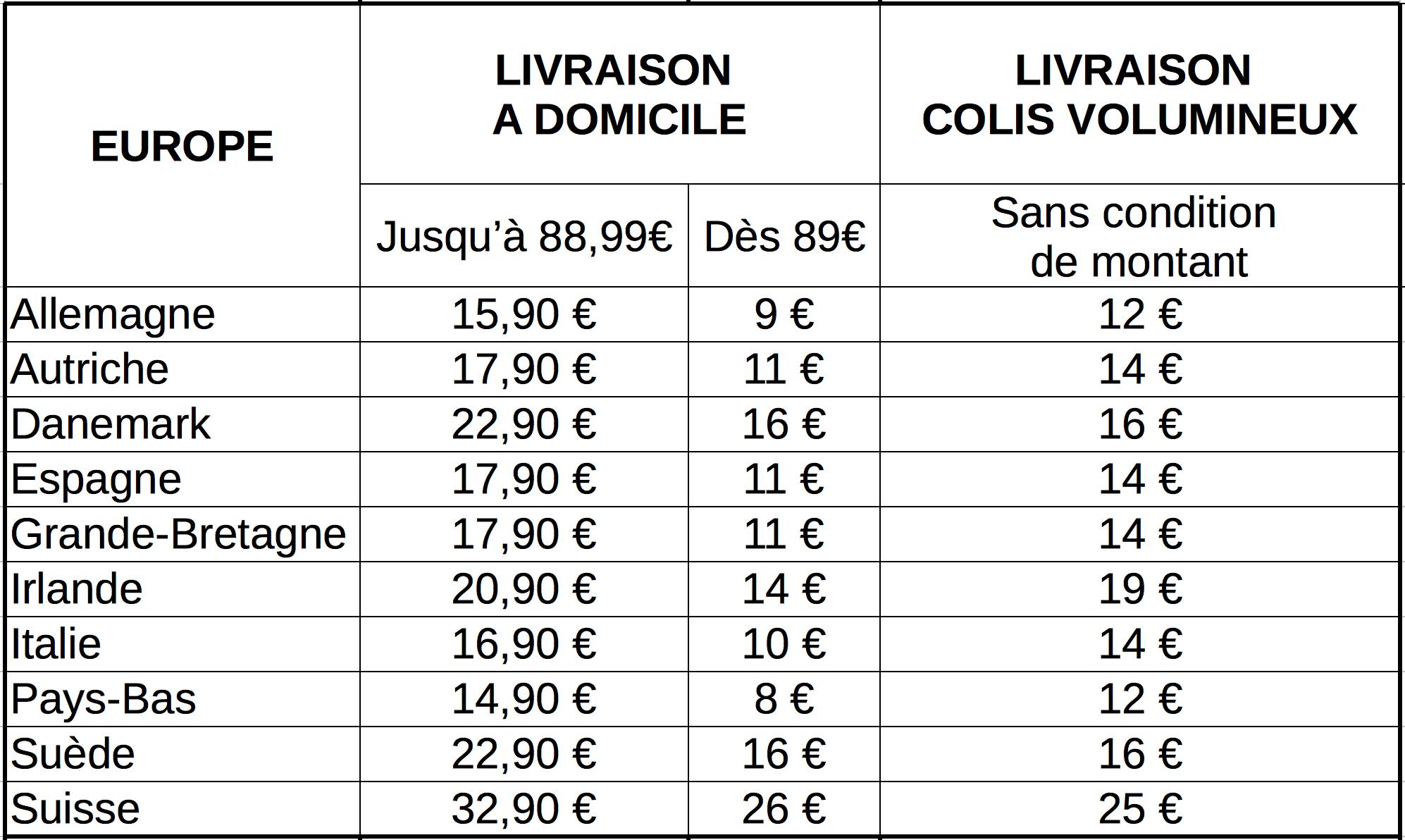 Tableau récapitulatif des frais de port en Europe